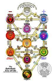 Kabbala - Tree of Life
