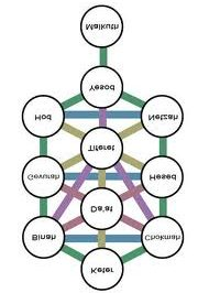 Qabalah Tree of Life 2