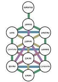 Qabalah Tree of Life 2