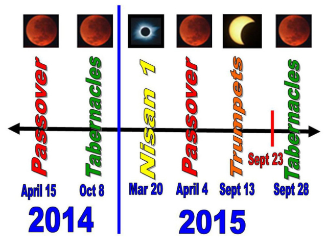 signs of the four blood moons from signs of the four blood moons com